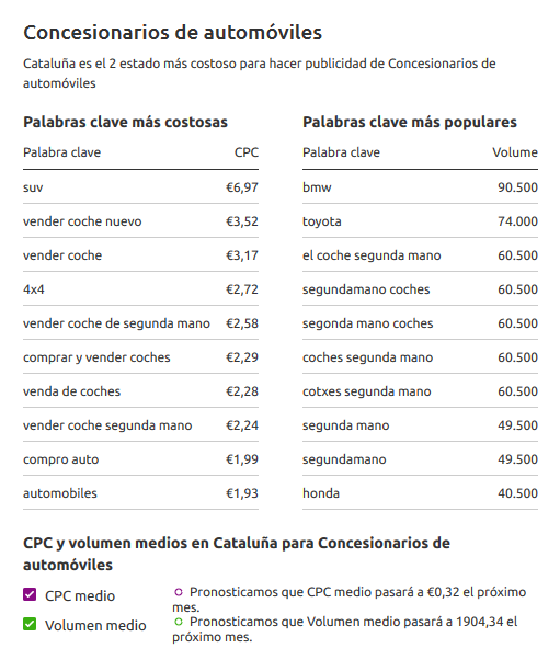 Costes CPC medio Adwords Sector Automoviles